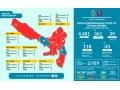 Data Kewaspadaan Covid-19 Kabupaten Dompu 13 Mei 2020