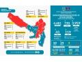 Update Data Covid-19 Kabupaten Dompu 26 Mei 2020, Tidak Ada Perubahan Data Pasien Covid-19