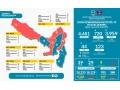 Data Covid-19 Dompu 3 Juni 2020, 3.959 PPTG Selesai Isolasi Mandiri
