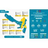 Seluruh Pasien Covid-19 Di Kabupaten Dompu Telah Sembuh, Selangkah lagi Dompu Masuk Zona Hijau.