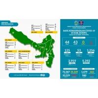 Covid-19, Kabupaten Dompu Kembali Zona Hijau