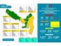 Updata Data Kewaspadaan Covid-19 14 September 2020