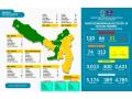 Positif Corona Bertambah 39 orang, Update Data Kewaspadaan Covid-19 18 September 2020
