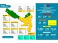 Positif Corona Bertambah 20 orang, Update Data Kewaspadaan Covid-19 23 September 2020