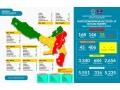 Satu Pasien Covid-19 Meninggal Dunia Asal Kelurahan Potu, Update Data Covid-19 29 September 2020