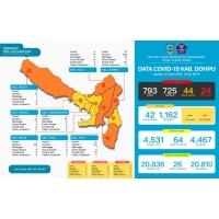 7 Pasien Covid-19 Dinyatakan Sembuh, Update 22 April 2021
