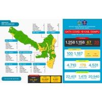 Data Covid-19 Di Kabupaten Dompu, Update 29 Juli 2021