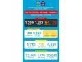 Data Covid-19 Di Kabupaten Dompu, Update 31 Juli 2021