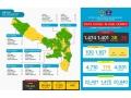 Data Covid-19 Di Kabupaten Dompu, Update 26 Agustus 2021