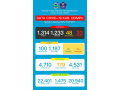 Data Covid-19 Di Kabupaten Dompu, Update 1 Agustus 2021