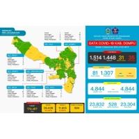Data Covid-19 Di Kabupaten Dompu, Update 3 September 2021