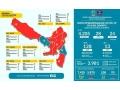 Hasil Swab Test, 23 ODP Kabupaten Dompu Positif Covid-19